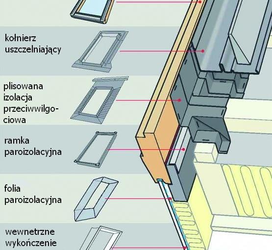 Kompletny system do montażu okien połaciowych z zastosowaniem zestawu izolacyjnego BDX. Zaleca się, by rozstaw krokwi w świetle był o6 cm większy od szerokości instalowanego okna do poddaszy.