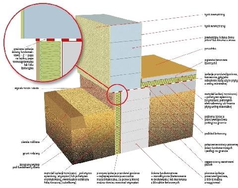 Izolacja pozioma ściany fundamentowej