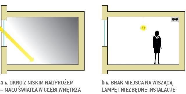 Główne wady niskich wnętrz - cd