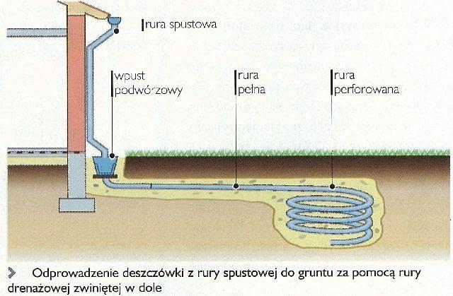 deszczówka,odprowadzanie wody deszczowej