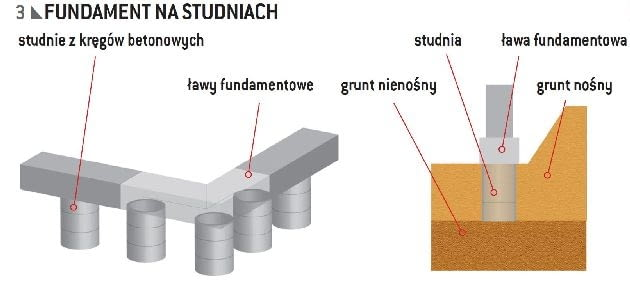 Fundament na studniach