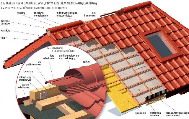 Kalenica w dachu ze wstępnym kryciem membraną dachową