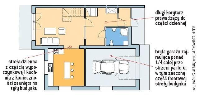 Równoczesne planowanie domu i garażu