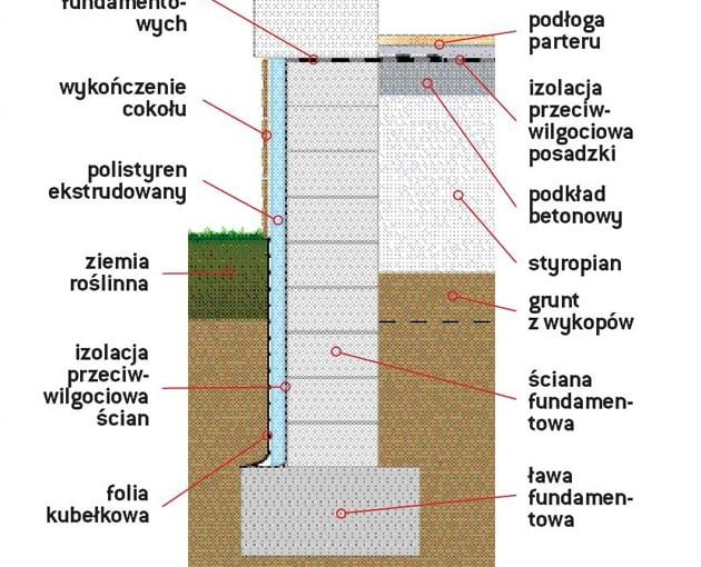 Schemat rozmieszczenia izolacji na fundamentach i w podłodze na gruncie