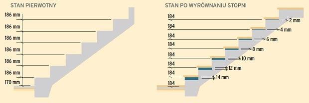 projektowanie schodów, schody betonowe