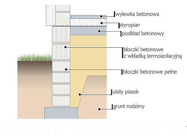 Ściana fundamentowa z dwoma górnymi rzędami wymurowanymi z materiałów ciepłochronnych, chroniącymi przed ucieczką ciepła