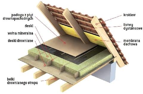 Ocieplenie stropu drewnianego z widocznym od spodu belkowaniem