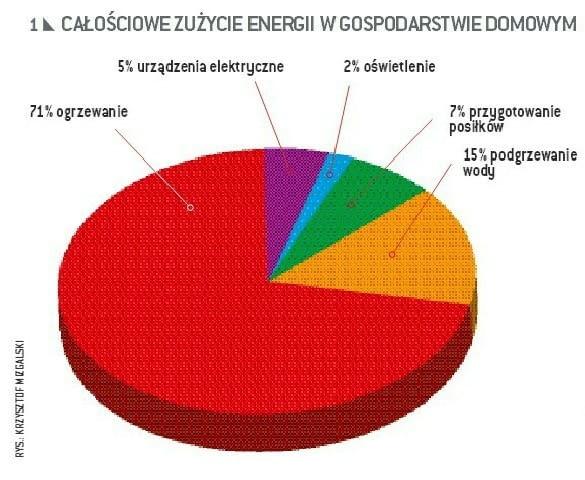 Średnie, ogólne zużycie prądu w gospodarstwie domowym