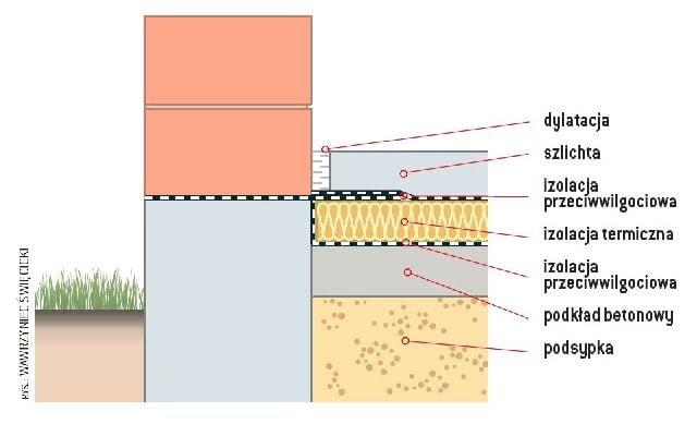 Przekrój podłogi na gruncie izolowanej styropianem