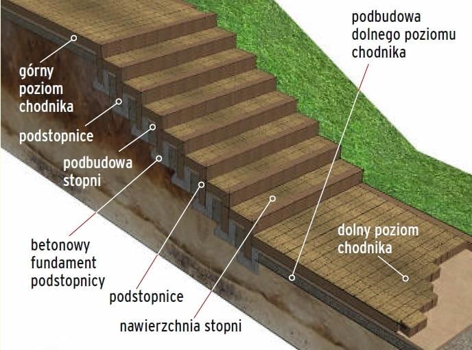 schody w ogrodzie, kostka brukowa