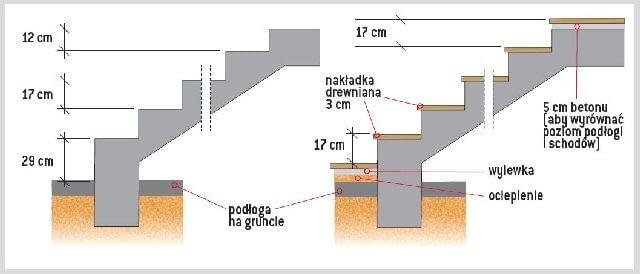 Obliczanie wysokości skrajnych stopni w stanie surowym