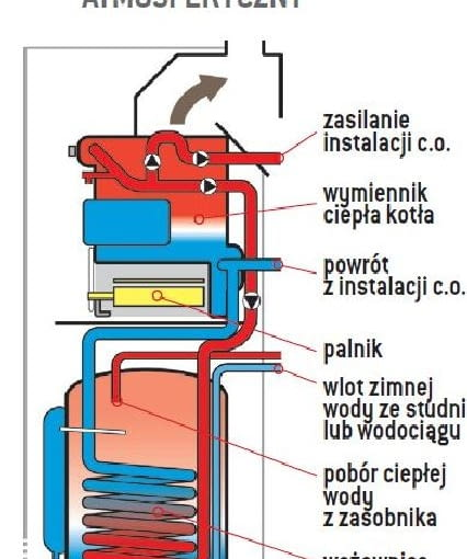 kocioł gazowy