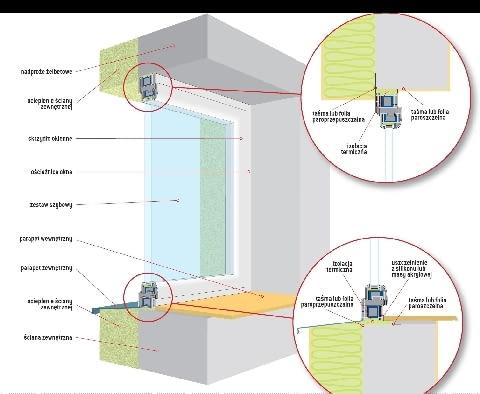 Połączenie okna ze ścianą