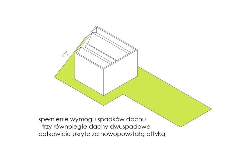 Diagram obrazujący sposób projektowania domu na wąskiej działce