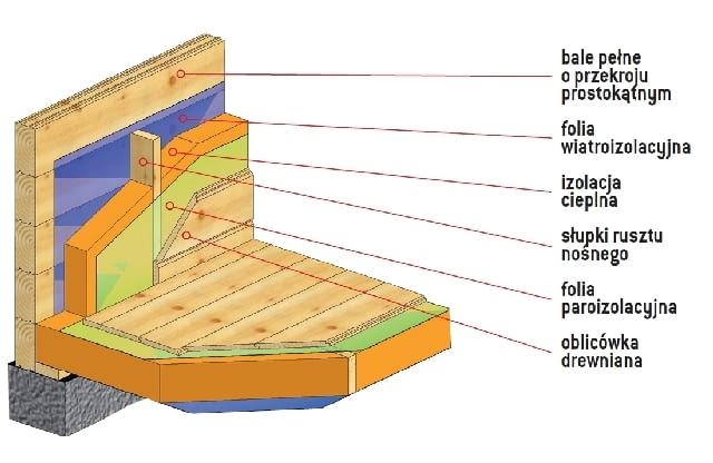 Izolacja cieplna ścian zewnętrznych z bali drewnianych z bali o przekroju prostokątnym