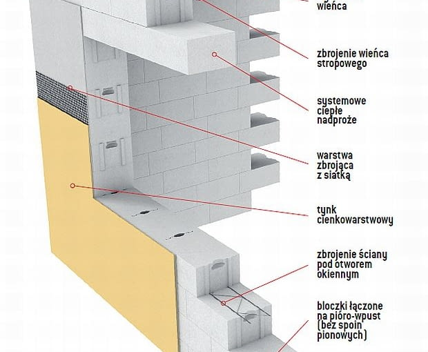 Schemat ściany jednowarstwowej z betonu komórkowego, zbudowana z elementów systemowych