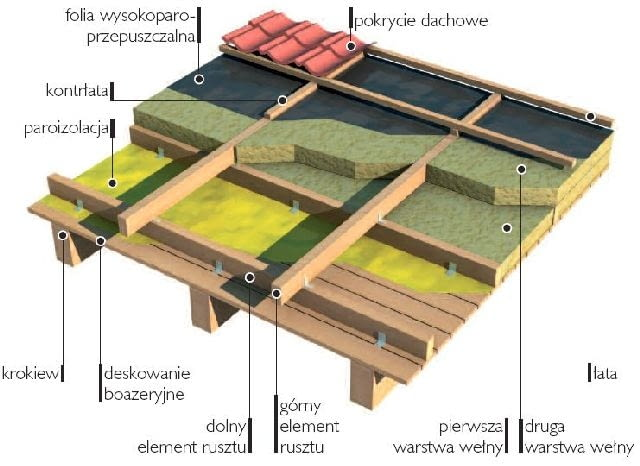 konstrukcja dachu,krokwie,belki,dach
