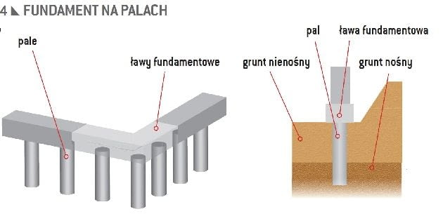 Fundament na palach