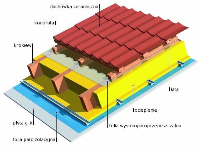Dach kryty dachówką ceramiczną z wstępnym kryciem z folii paroprzepuszczalnej.