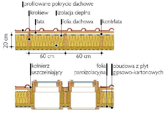 W dachu o rozstawie krokwi 60 cm (w osiach) można osadzić zestaw okien połaciowych o szerokości 55 cm.