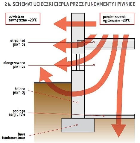 Schemat ucieczki ciepła przez fundamenty i piwnice