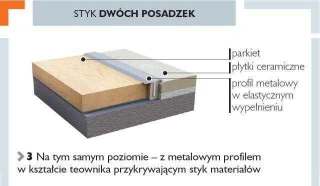 Styk dwóch posadzek na tym samym poziomie - z metalowym profilem w kształcie teownika przykrywającym styk materiałów