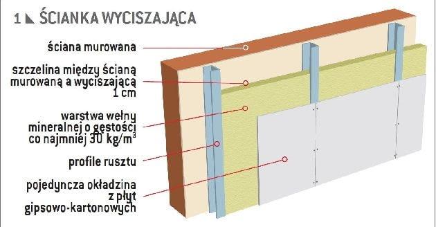 Ścianka wyciszająca