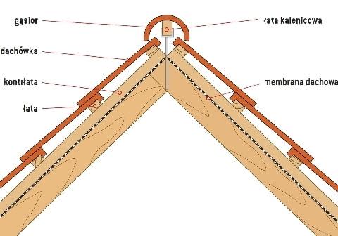 Wentylowana kalenica dachu