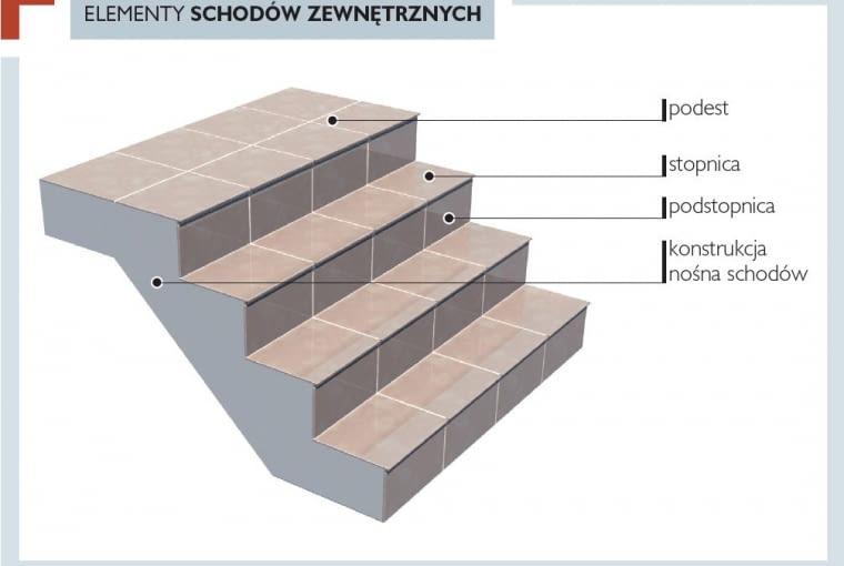 Elementy schodów zewnętrznych