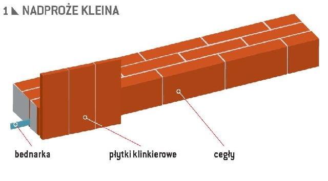 Nadproże Kleina