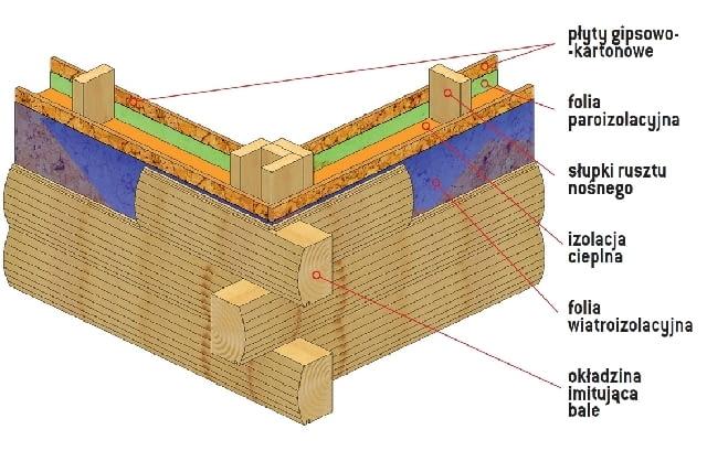 Izolacja cieplna ścian zewnętrznych z bali drewnianych z okładziną imitującą bale