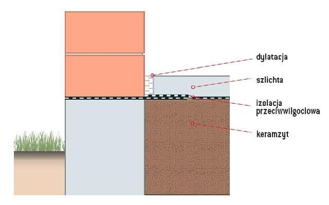 Przekrój podłogi na gruncie z izolacją z keramzytu
