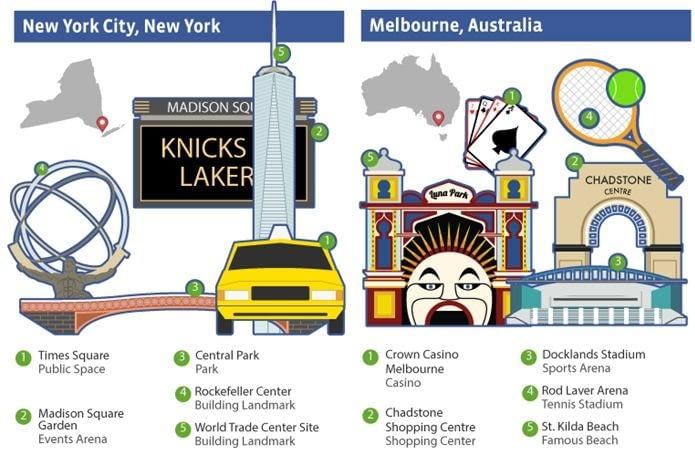 """""""Social landmarks around the world"""" opublikowany przez Facebooka"""