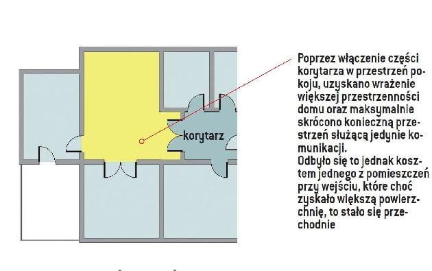Najprostszy sposób na skrócenie do minimum wąskiego korytarza prowadzącego do prywatnej części domu