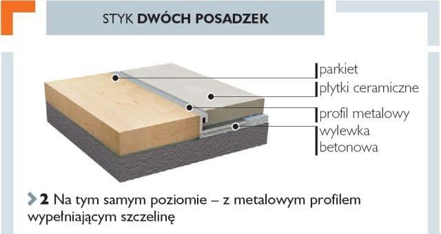 Styk dwóch posadzek na tym samym poziomie - z metalowym profilem wypełniającym szczelinę