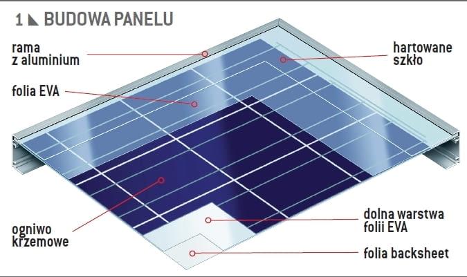 Budowa panelu fotowoltaicznego
