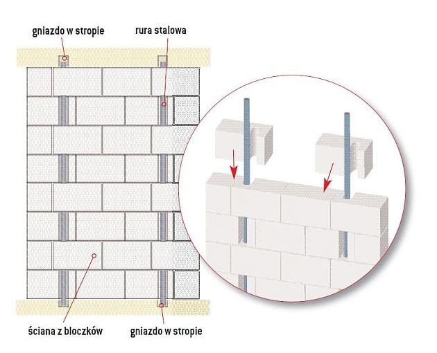Pełna ściana (usztywniona dwoma rurami)