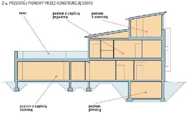 Przekrój pionowy pokazujący kaskadową bryłę domu