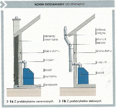 komin stalowy,komin ceramiczny,kominy,kominy prefabrykowane