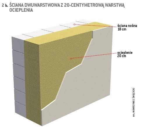 Ściana z 20-centymetrową warstwą ocieplenia