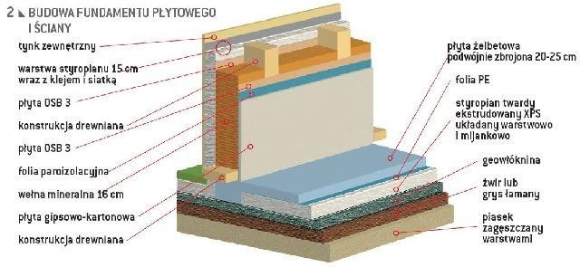 Cały budynek stoi na nowoczesnym fundamencie płytowym, wykonanym w technologii zwanej 'szwedzką'. Betonowa płyta fundamentowa w całości opiera się na 20-30 cm ekstremalnie wytrzymałego na ściskanie polistyrenu ekstrudowanego (styropian XPS), który świetnie izoluje od zimna pochodzącego z gruntu. Duża odporność mechaniczna i jednocześnie łatwość obróbki sprawiają, że jest bardzo prosty w zastosowaniu.