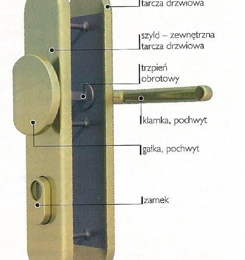 Klamka do drzwi wejściowych - zestaw okuć