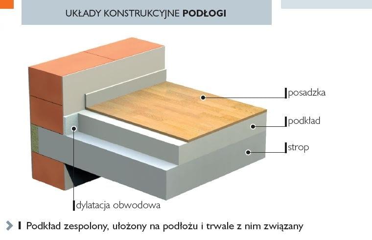 Układy konstrukcyjne podłogi. Podkład zespolony, ułożony na podłożu i trwale z nim związany.