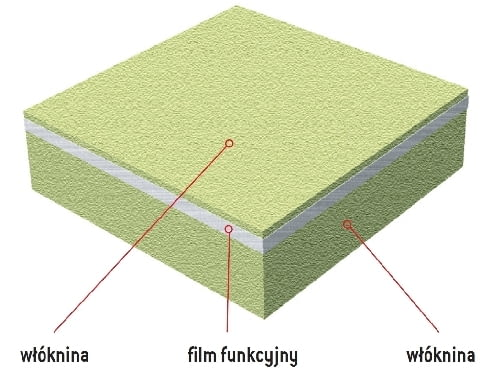 Budowa membrany dachowej trójwarstwowej