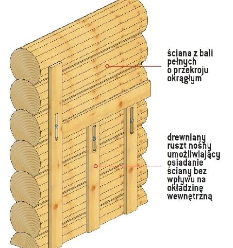 Konstrukcja ścian zewnętrznych umożliwiająca osiadanie domu - bez warstwy ocieplenia