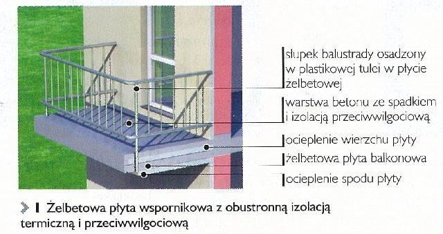balkon,konstrukcja balkonu