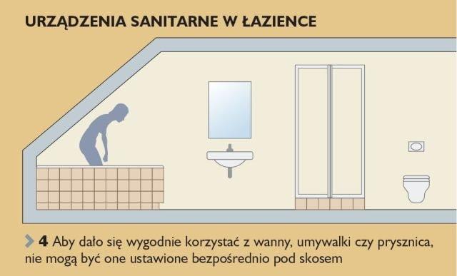 Aby dało się wygodnie korzystać z wanny, umywalki czy prysznica, nie mogą być one ustawione bezpośrednio pod skosem