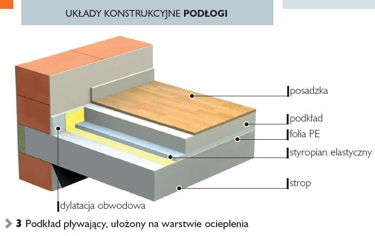 Układy konstrukcyjne podłogi. Podkład pływający, ułożony na warstwie ocieplenia