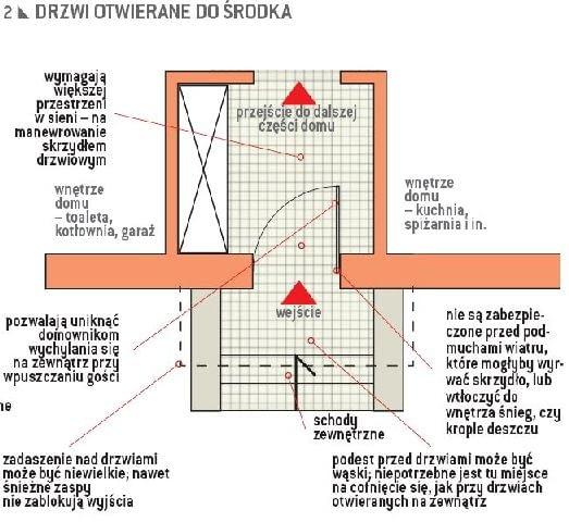 plan strefy wejścia, drzwi wejściowe