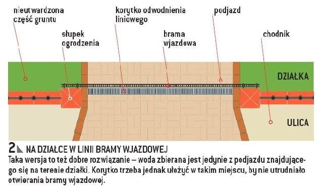 Miejsce montażu korytek odwodnienia liniowego (widok z góry) - na działce w linii bramy wjazdowej